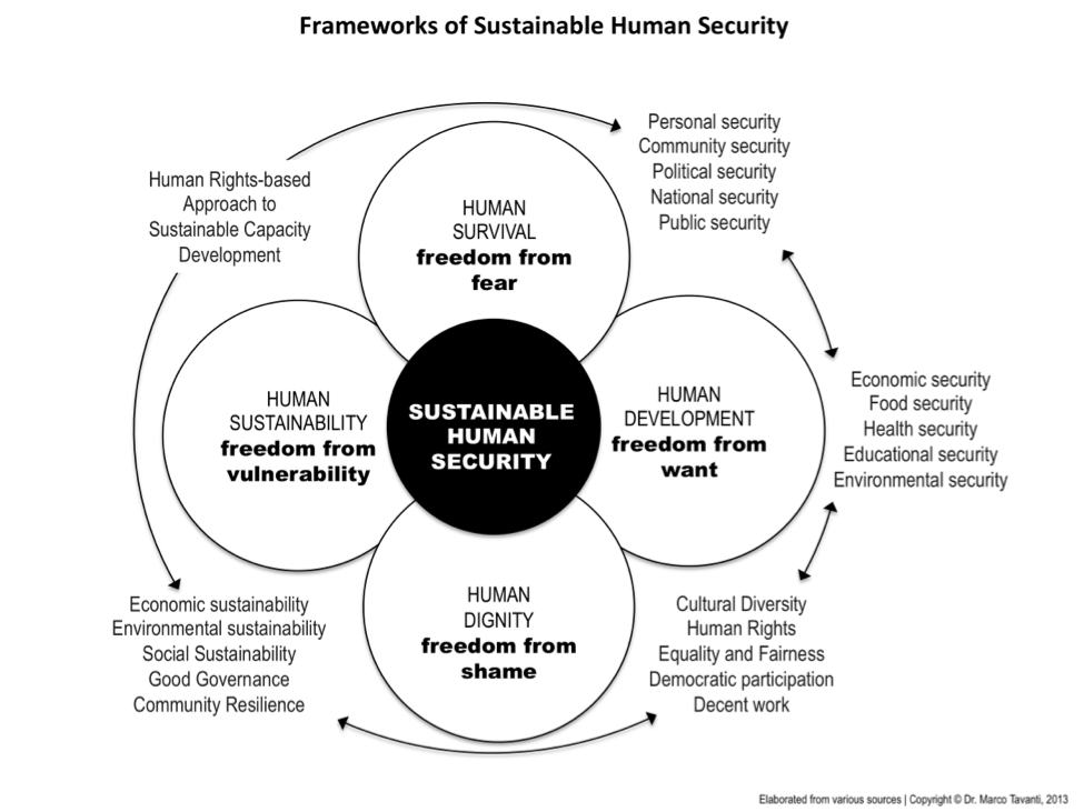 a framework for sustainable port security essay Framework on inclusive growth and development  greater social inclusion and stronger and more sustainable  security and quality of life.